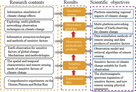 Earth Observation Big Data For Climate Change Research Sciencedirect