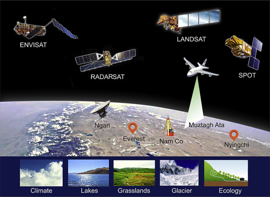 Earth observation big data for climate change research sciencedirect the synchronous satellite aerial ground observation experiments on the qinghai tibetan plateau sciox Gallery