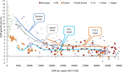 Analysis on energy demand and CO2 emissions in China