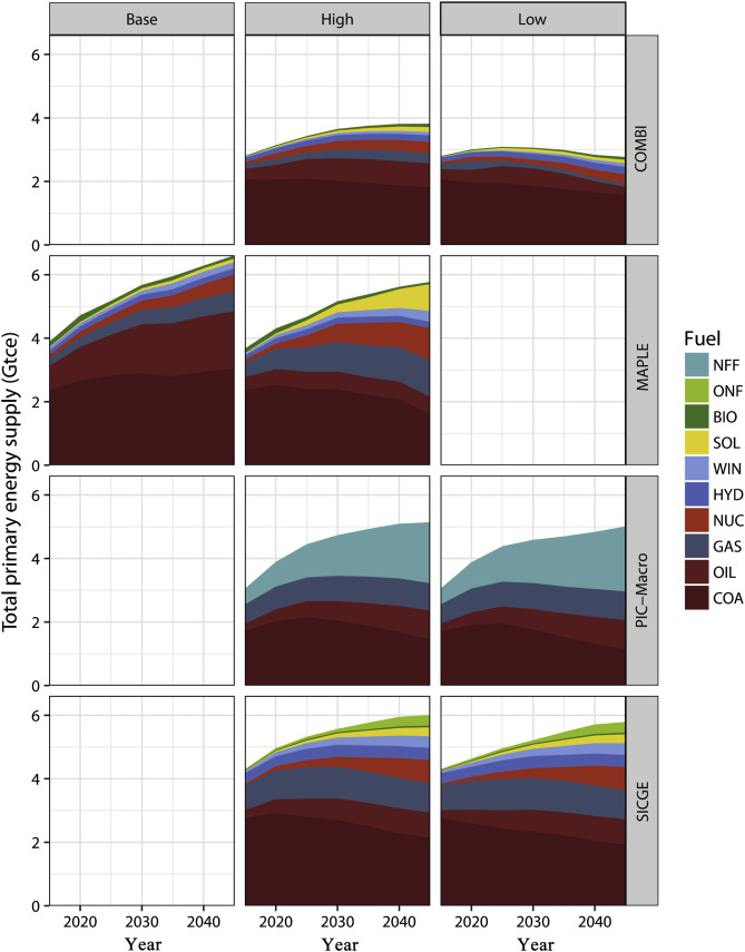 Multi-model comparison of CO2 emissions peaking in China: Lessons