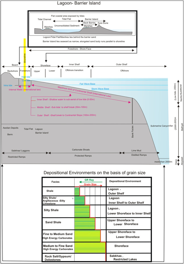 Sedimentary facies interpretation of Gamma Ray (GR) log as basic