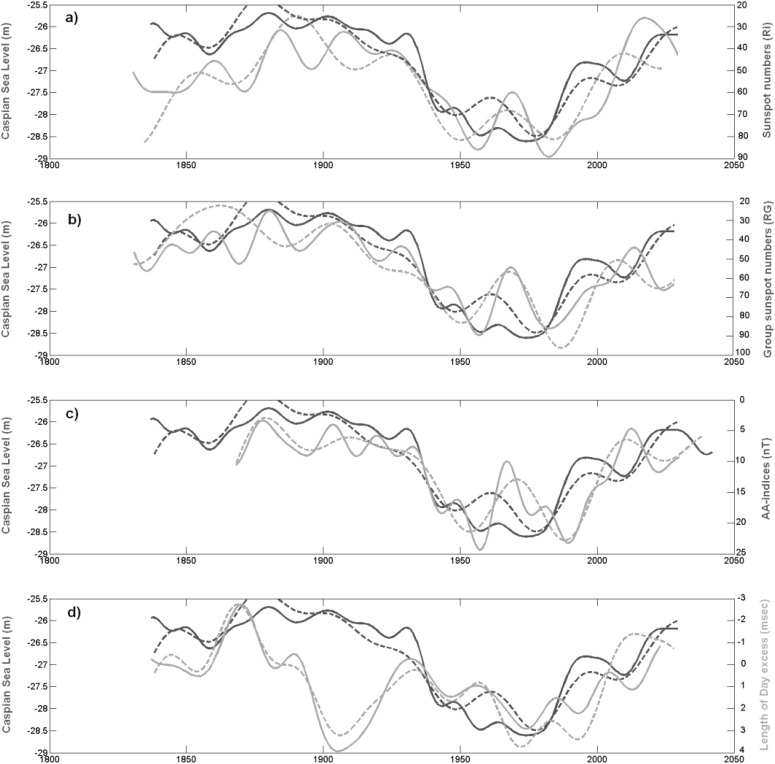 ec5caf5312 Analysis of sea level changes in the Caspian Sea related to Cosmo ...