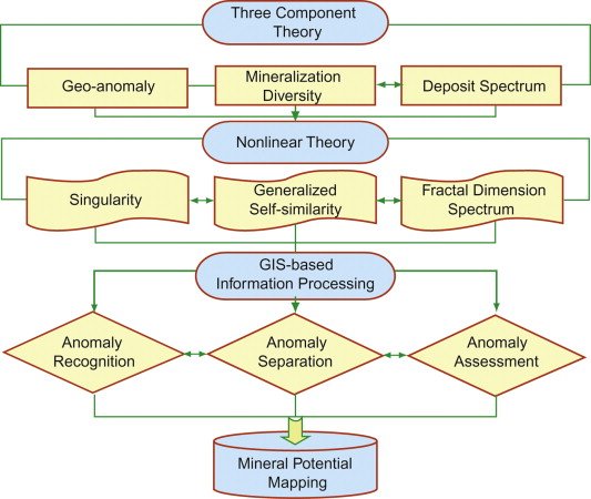 Mineral Concept Map.Singularity Theories And Methods For Characterizing Mineralization