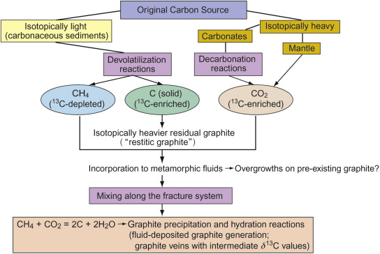 Carbon isotopes of graphite: Implications on fluid history