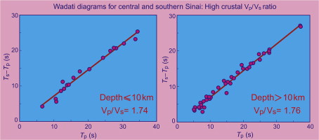 Constraints on the crustal structure beneath the Sinai