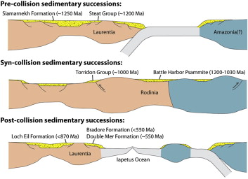Generation and preservation of continental crust in the