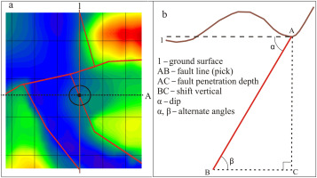 GIS-based analysis of fault patterns in urban areas: A case