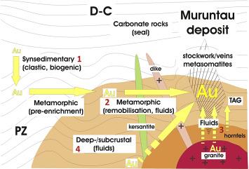 The Muruntau gold deposit (Uzbekistan) – A unique ancient