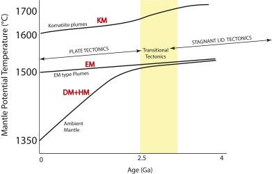 Radiometric dating plate tectonics