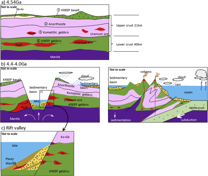 Nuclear geyser model of the origin of life: Driving force to promote