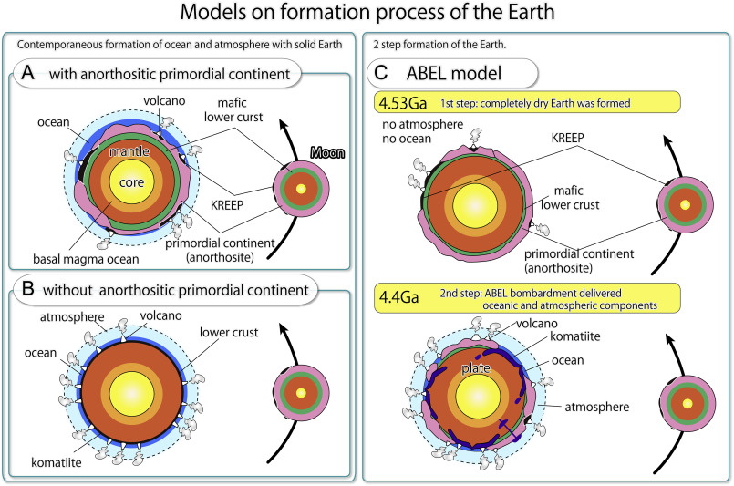 Origin Of The Earth A Proposal Of New Model Called Abel Sciencedirect