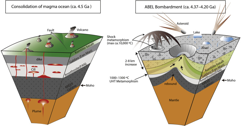 Initiation Of Plate Tectonics In The Hadean Eclogitization