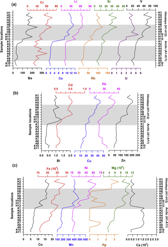Elemental variations in glacier cryoconites of Indian