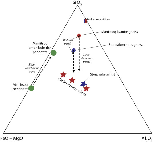 Corundum formation by metasomatic reactions in Archean