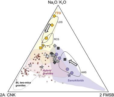 Evolution of Siderian juvenile crust to Rhyacian high Ba-Sr