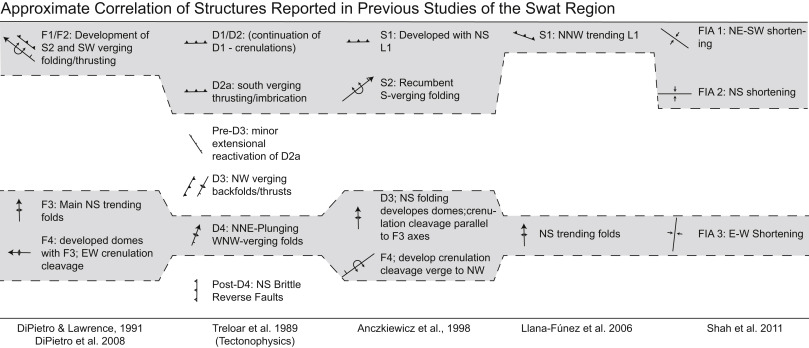Timing of metamorphism and deformation in the Swat valley
