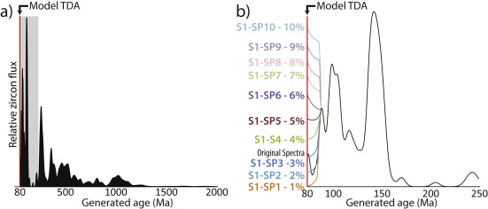 Assessment of widely used methods to derive depositional