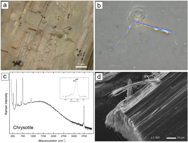 Mineral Fibres And Environmental Monitoring A Comparison Of