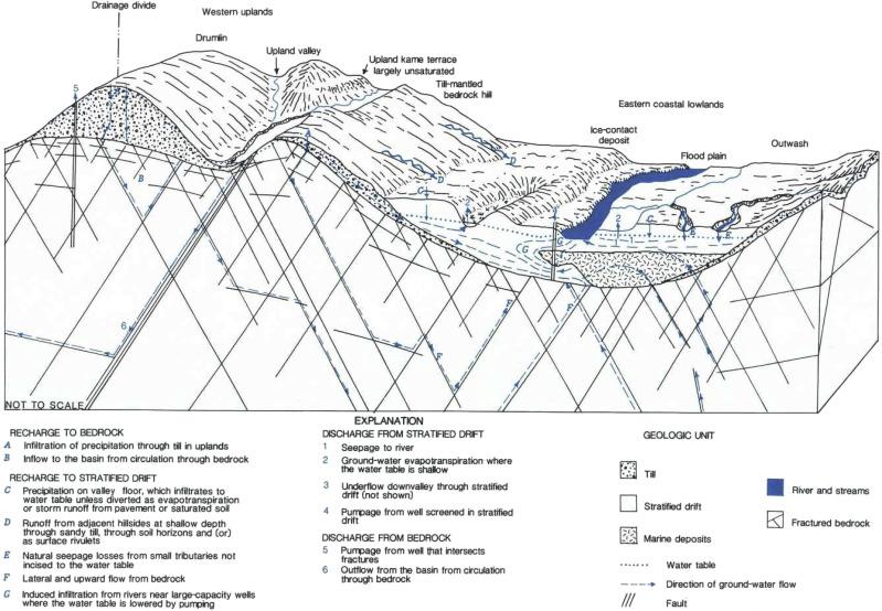 USGS grondwater dating Lab Dating IRC