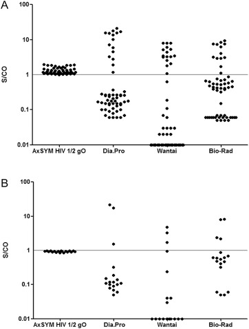 Evaluation of performance of human immunodeficiency virus antigen