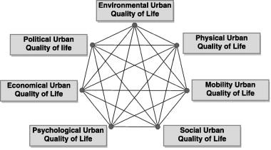 Principles Of Urban Quality Of Life For A Neighborhood Sciencedirect