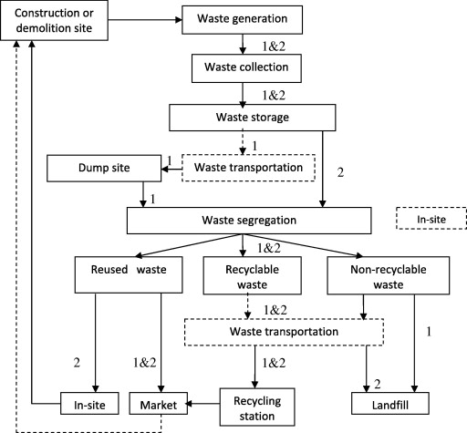 Assessment of different construction and demolition waste management a flow chart for the two approaches of cd waste management life cycle ccuart Images