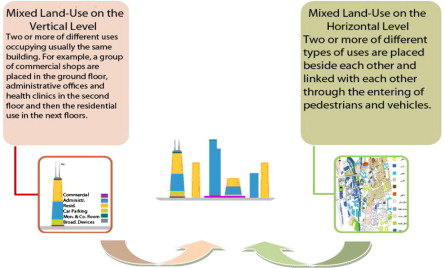 Influence of mixed land-use on realizing the social capital