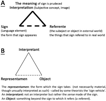 Space And Place Concepts Analysis Based On Semiology Approach In