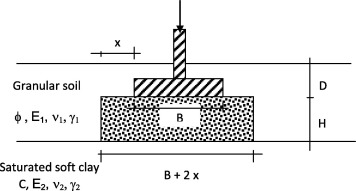 Bearing capacity of circular footing resting on granular