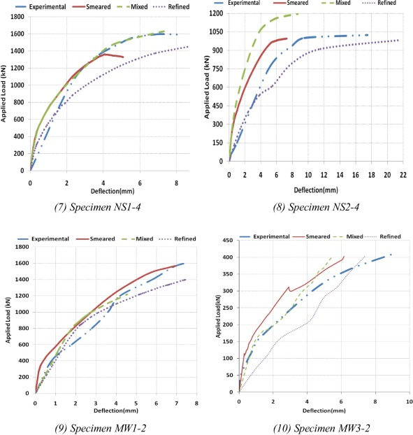 Modeling of shear deficient beams by the mixed smeared/discrete