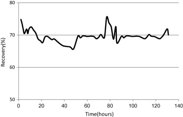 On-line dosing of Ammonium Biflouride for reduction of