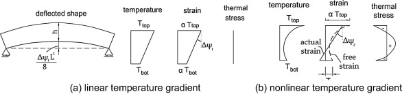Thermal analysis of reinforced concrete beams and frames