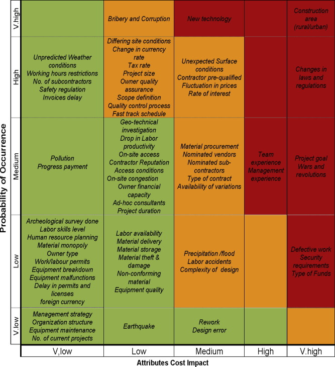 Identification and assessment of risk factors affecting