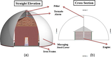Cost vs. safety: A novel design for tornado proof homes - ScienceDirect