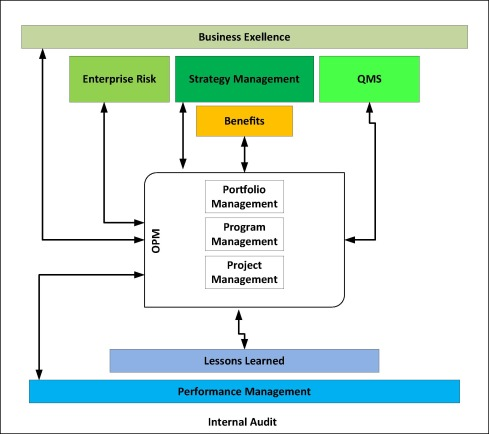 Governance Model For Integrating Organizational Project Management