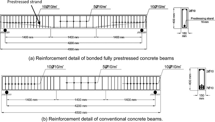 Behavior of corroded bonded fully prestressed and