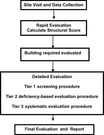 Seismic vulnerability evaluation of existing R C  buildings