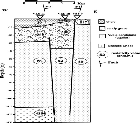 Application Of Electrical Resistivity Method For Groundwater - Groundwater prospect map of egypt's qena valley