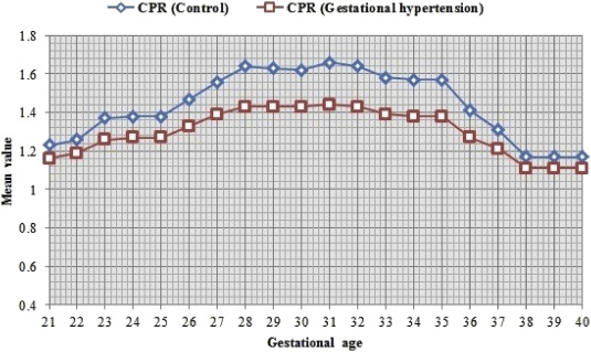 Effects of gestational hypertension in the pulsatility index