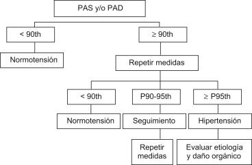 Comparaciones de drogas de hipertensión de rebote