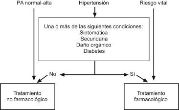 Las complicaciones de la hipertensión no controlada incluyen todas las siguientes, excepto