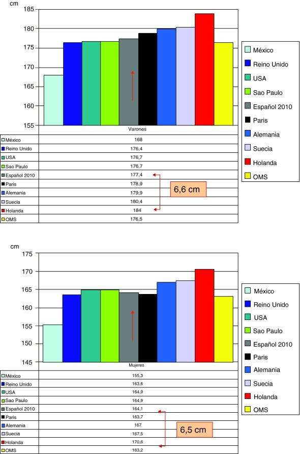 indice de masa corporal en niños oms