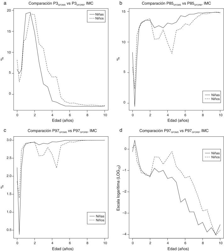 Tablas de crecimiento: impacto sobre la prevalencia de los ...