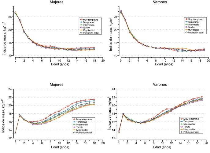 como se calcula el indice de masa corporal en un nino