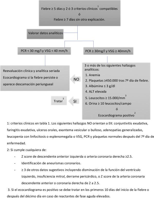 inmunoglobulina y elevada sintomas de diabetes