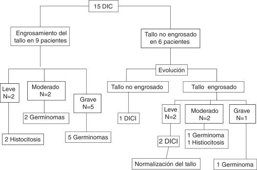 código de diagnóstico de diabetes insípida craneal