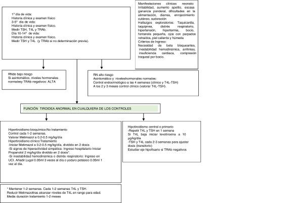 hipotiroidismo por enfermedad de graves