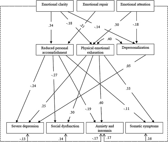 Estimating the effect of emotional intelligence in wellbeing