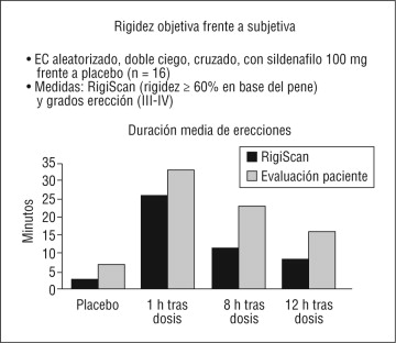 duración erección sildenafilo