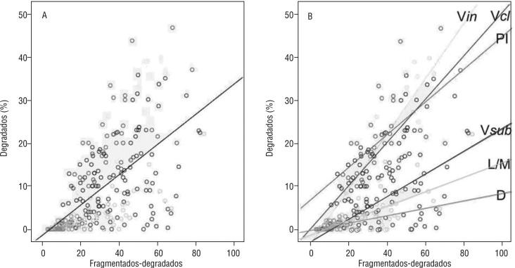 Varicocele, leucocitospermia y su impacto en la fragmentación del ...